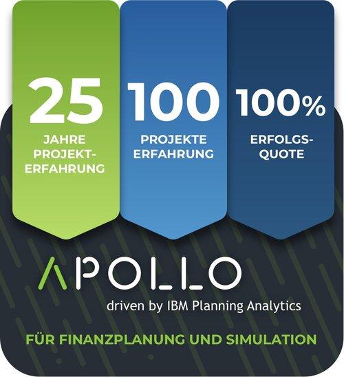 Infografik über Apollo - driven by IBM Planning Analytics - Für Finanzplanung und Simulation | 25 Jahre Projekterfahrung | 100 Projekte Erfahrung | 100% Erfolgsquote