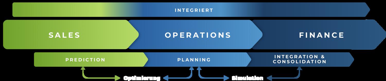 Infografik über das APOLLO Produkt der Firma Virtivity - 3 Strahlen mit dem Inhalt - Integriert # Sales | Operations | Finance # Prediction | Plannung | Integration & Consolidation